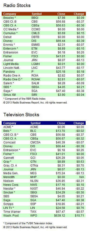 ia-stocks-101513